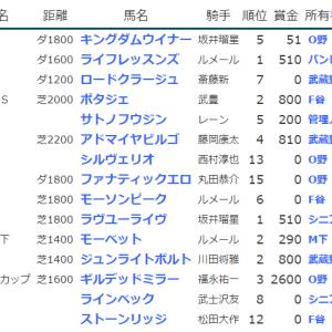 result_2020.5.9-10◆ギルデッドミラー(G1NHKマイルC3着)、ライフレッスンズ・ラヴユーライヴ(未勝利勝ち)など