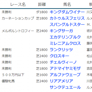 result_2020.5.23-24◆リアアメリア(G1オークス4着)、キングダムウイナー・アドマイヤミモザ(未勝利勝ち)