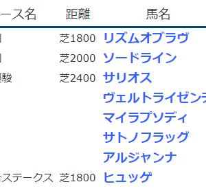 result_2020.5.30-31◆サリオス(G1ダービー2着)・ヴェルトライゼンデ(同3着)、ヒュッゲ(OP白百合S勝ち)など