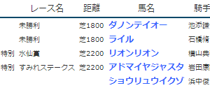結果19.2.23-24▶ダノンテイオー(未勝利勝ち)など / バンビ氏が全頭勝ちにリーチ!