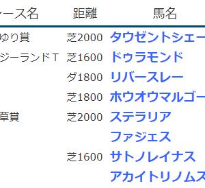 《 2021.4.10-11の結果 》サトノレイナスがG1桜花賞2着・アカイトリノムスメが同4着、ステラリアがOP忘れな草賞勝ちなど