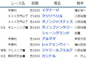 結果19.3.2-3▶ダノンファンタジー(G2チューリップ賞勝ち)、クリソベリル(500万下勝ち)