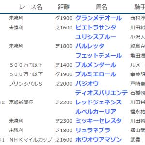 《 2021.5.08-09の結果 》レッドジェネシスがG2京都新聞杯制覇・ルペルカーリアが同2着、バジオウがOPプリンシパルS勝ちなど