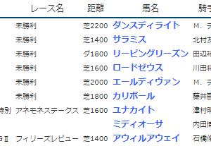 結果19.3.9-10▶ロードゼウス・カリボール(未勝利勝ち)など