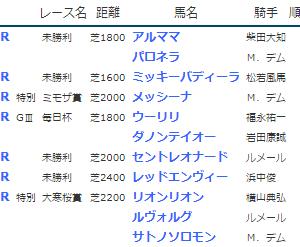 結果19.3.23-24▶ウーリリ(G3毎日杯2着)、リオンリオン(大寒桜賞勝ち)、アルママ(未勝利勝ち)など