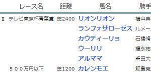 結果19.4.27-29▶リオンリオン(G2青葉賞勝ち)・ランフォザローゼス(同2着)など