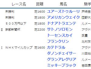 結果19.5.4-5▶カテドラル(G1NHKマイルC3着)など