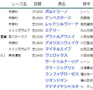 結果19.5.25-26▶ヴェロックス(G1東京優駿3着)など +シーズン最終成績 +次シーズンへ向けて