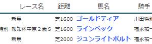 result_2019.7.20-21◆ラインベック(中京2歳S勝ち)など
