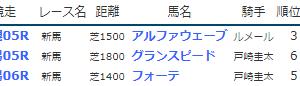 result_2019.7.27-28◆アルファウェーブ(新馬3着)など