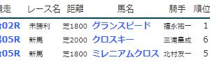 result_2019.8.17-18◆グランスピード(未勝利勝ち)など