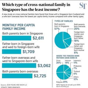 シンガポールの世帯別収入比較調査