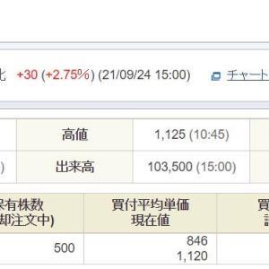 アドバンスクリエイト売却(予定)