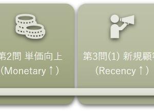 要求知識は大学生レベルのフレームワーク【設問解釈トレーニング(Ⅱ)】