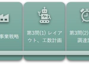 「事例Ⅰ」&「Ⅲ」~解き方の共通点【設問解釈トレーニング(Ⅲ)】