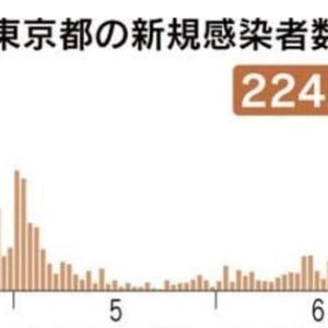 東京で新型コロナの感染者が224人