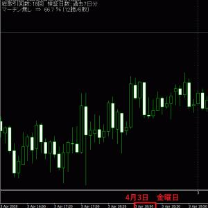 今週のBO自動売買 勝率64.2%で5万円の勝ち