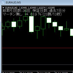 今週のBO自動売買 勝率58.4%で11万円の勝ち
