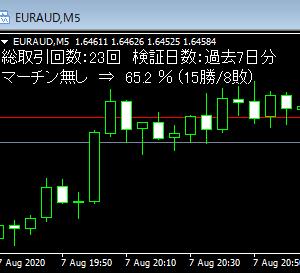 今週のBO自動売買 勝率60.8%で12万円の勝ち