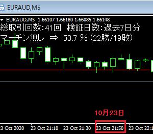 今週のBO自動売買 勝率59.3%で19.8万円の勝ち