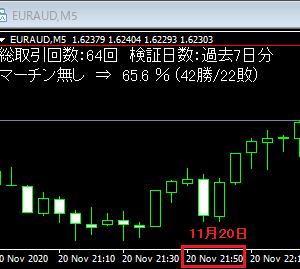 今週のBO自動売買 勝率62.5%で33.8万円の勝ち