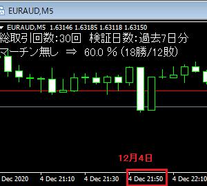 今週のBO自動売買 勝率59.2%で21.1万円の勝ち