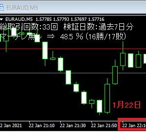 今週のBO自動売買 勝率54.7%で4.2万円の勝ち