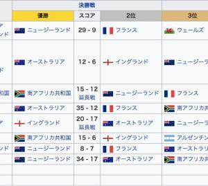 ラグビー日本代表が今後4強に進むには?