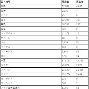 【絶句】ニューヨーク州で推定270万人の感染?日本で検査を渋る理由がわかった?
