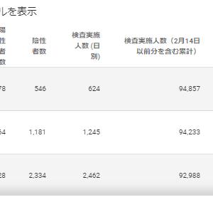 【危険】東京は公表の感染者数を検査が少ない土日で調整している?