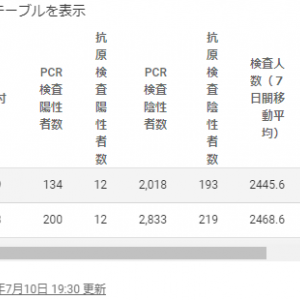 【危険】東京の感染者数は連日の過去最多243人感染者数操作と放置に絶句
