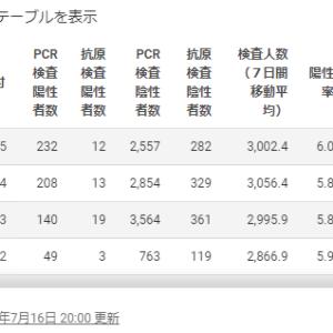 【危険】解除後最多の東京感染者286人で東京対象外の旅行キャンペーン?