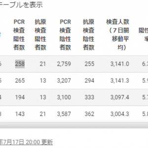 【役立つ】わかりやすい日本でコロナの重症化率・死亡率が低い理由