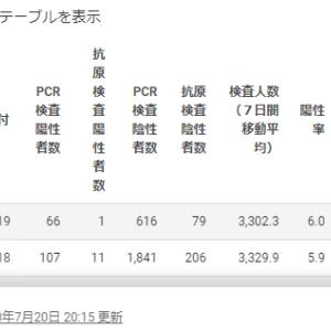 土日は東京の検査数が少ないから月曜日の感染者数は少ないのに過去最多の168人