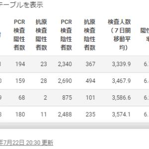 【危険】コロナの1日感染者が過去最多を更新する都道府県が続出
