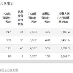 【危険】東京の感染者過去最多の367人で今日も過去最多を更新か?