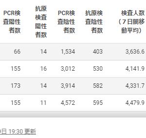 【悲報】世界スマートシティー番付で東京79位大阪80位