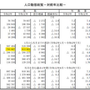 【安心?】コロナでも結局日本の死者数は去年より少なかった。