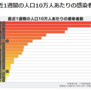 感染者数を土日で調整し重症者数をごまかす東京がGoToトラベルを停止せず?