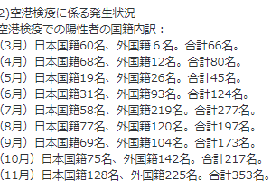 【危険】中韓などを除いても11月の海外からの感染者は353人
