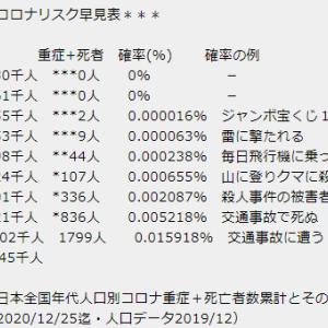 ワクチン利権のために外国人入国と検査厳格化で感染者数増の日本?