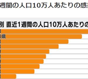 【恐怖】ワクチン不安を煽るなと言うなら日本人の感染者数をなぜ隠蔽するのか?