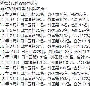 【利権】コロナ安全な国ランキング7位の日本でマスゴミが毎日コロナ煽りで絶句!動画集70