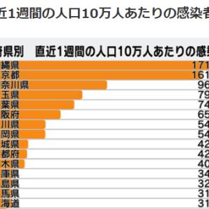 日本のマスゴミはコロナインチキ騒動(利権)のために隠蔽していることだらけ!動画集174