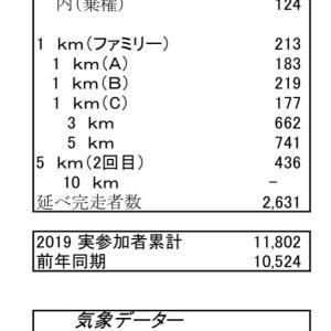 湿度と気温、湘南国際リレーマラソン 6時間個人の部エントリー