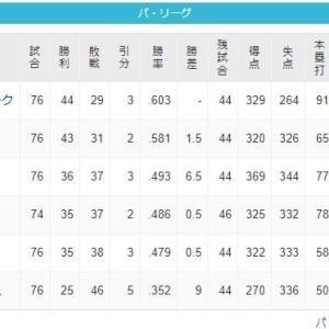 【西武】3位楽天と0.5ゲーム差、キタ━━(゚∀゚)━━!!