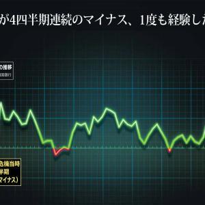 【韓国】9カ月連続「景気不振」の診断…輸出・投資が萎縮
