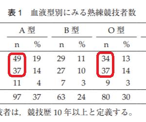剣道のA型 vs 柔道のO型