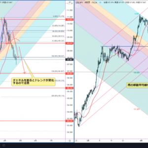 USDJPY 日足/4時間足分析 4/26~ 下降継続か?米国長期利回り低下で