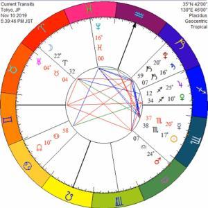 惑星言語から拾う、あなたの真実と2020年大天体祭り!